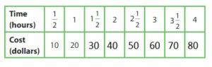 Big-Ideas-Math-Answer-Key-Grade-5-Chapter-12-Patterns-in-the-Coordinate-Plane-122