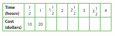 Big Ideas Math Answer Key Grade 5 Chapter 12 Patterns in the Coordinate Plane 122