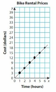 Big-Ideas-Math-Answer-Key-Grade-5-Chapter-12-Patterns-in-the-Coordinate-Plane-129.1