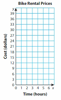 Big Ideas Math Answer Key Grade 5 Chapter 12 Patterns in the Coordinate Plane 129.1