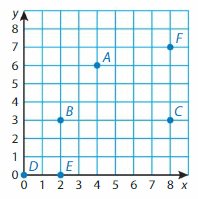 Big Ideas Math Answer Key Grade 5 Chapter 12 Patterns in the Coordinate Plane 135