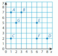 Big Ideas Math Answer Key Grade 5 Chapter 12 Patterns in the Coordinate Plane 136.1