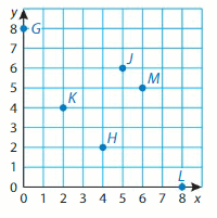 Big Ideas Math Answer Key Grade 5 Chapter 12 Patterns in the Coordinate Plane 136