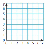 Big Ideas Math Answer Key Grade 5 Chapter 12 Patterns in the Coordinate Plane 137