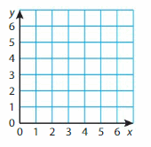Big Ideas Math Answer Key Grade 5 Chapter 12 Patterns in the Coordinate Plane 138