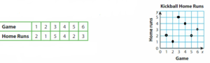 Big-Ideas-Math-Answer-Key-Grade-5-Chapter-12-Patterns-in-the-Coordinate-Plane-139