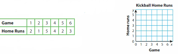 Big Ideas Math Answer Key Grade 5 Chapter 12 Patterns in the Coordinate Plane 139