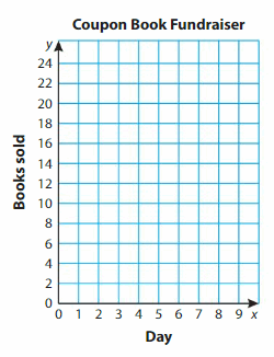 Big Ideas Math Answer Key Grade 5 Chapter 12 Patterns in the Coordinate Plane 141