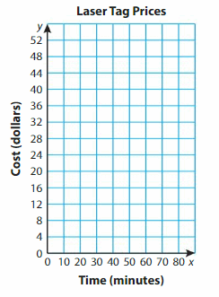 Big Ideas Math Answer Key Grade 5 Chapter 12 Patterns in the Coordinate Plane 146