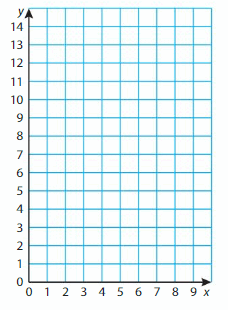 Big Ideas Math Answer Key Grade 5 Chapter 14 Classify Two-Dimensional Shapes 113