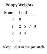 Big Ideas Math Answer Key Grade 6 Chapter 10 Data Displays 10.1 12