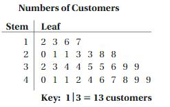 Big Ideas Math Answer Key Grade 6 Chapter 10 Data Displays 10.1 13