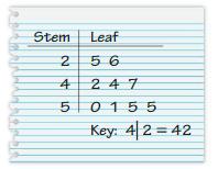 Big Ideas Math Answer Key Grade 6 Chapter 10 Data Displays 10.1 21