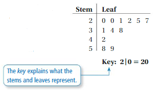 Big Ideas Math Answer Key Grade 6 Chapter 10 Data Displays 10.1 4