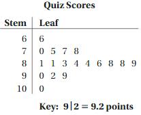 Big Ideas Math Answer Key Grade 6 Chapter 10 Data Displays 10.1 8