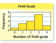 Big Ideas Math Answer Key Grade 6 Chapter 10 Data Displays 10.5 14