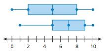 Big Ideas Math Answer Key Grade 6 Chapter 10 Data Displays 10.5 18