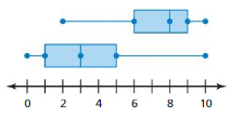 Big Ideas Math Answer Key Grade 6 Chapter 10 Data Displays 10.5 19