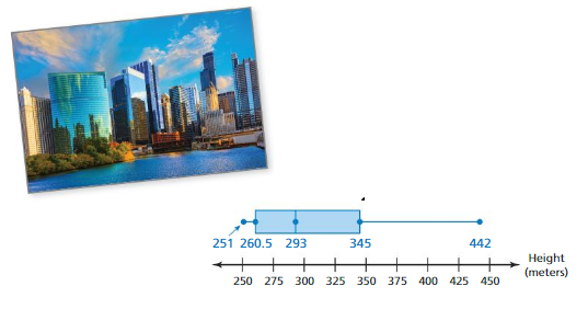 Big Ideas Math Answer Key Grade 6 Chapter 10 Data Displays 10.5 22