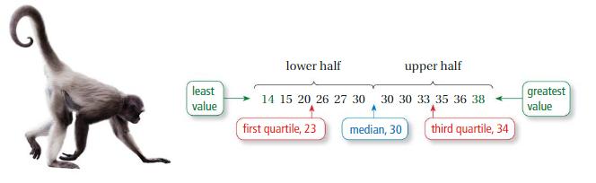 Big Ideas Math Answer Key Grade 6 Chapter 10 Data Displays 10.5 4