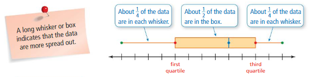 Big Ideas Math Answer Key Grade 6 Chapter 10 Data Displays 10.5 6