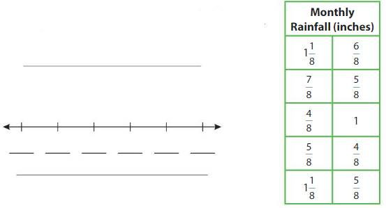 Big Ideas Math Answers 4th Grade Chapter 11 Understand Measurement Equivalence 11.6 14