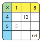 Big Ideas Math Answers 4th Grade Chapter 3 Multiply by One-Digit Numbers 3.2 12