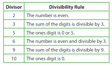 Big Ideas Math Answers 4th Grade Chapter 6 Factors, Multiples, and Patterns 6.2 1