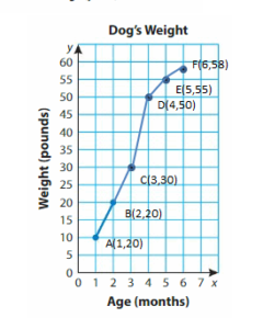 Big-Ideas-Math-Answers-5th-Grade-Chapter-12-Patterns-in-the-Coordinate-Plane-75 12.5 KA