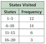 Big Ideas Math Answers 6th Grade Chapter 10 Data Displays 10.2 18
