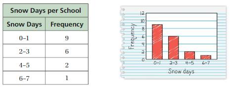 Big Ideas Math Answers 6th Grade Chapter 10 Data Displays 10.2 24