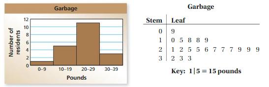 Big Ideas Math Answers 6th Grade Chapter 10 Data Displays 10.2 29
