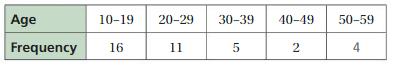 Big Ideas Math Answers 6th Grade Chapter 10 Data Displays 10.2 7
