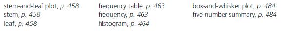 Big Ideas Math Answers 6th Grade Chapter 10 Data Displays cr 1