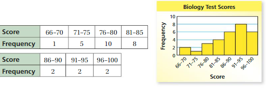 Big Ideas Math Answers 6th Grade Chapter 10 Data Displays crr 10