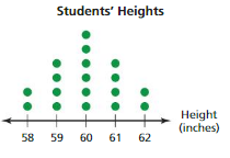 Big Ideas Math Answers 6th Grade Chapter 10 Data Displays crr 13