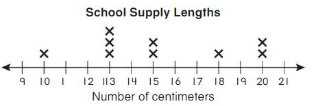 Big Ideas Math Answers Grade 2 Chapter 13 Represent and Interpret Data 13.7 5