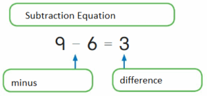 Big-Ideas-Math-Answers-Grade-2-Chapter-5-Subtraction-to-100-Strategies-0.2