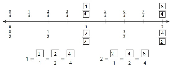 Big-Ideas-Math-Answers-Grade-3-Chapter-11-Understand-Fraction-Equivalence-and-Comparison-11.3-4