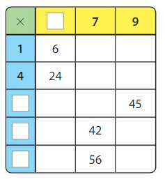 Big Ideas Math Answers Grade 3 Chapter 5 Patterns and Fluency 5.3 10