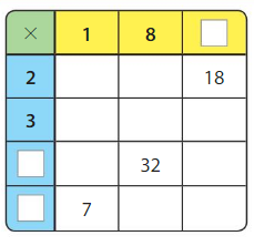 Big Ideas Math Answers Grade 3 Chapter 5 Patterns and Fluency 5.3 18