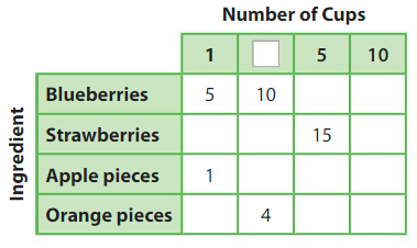 Big Ideas Math Answers Grade 3 Chapter 5 Patterns and Fluency 5.3 22