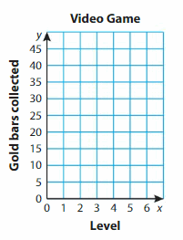 Big Ideas Math Answers Grade 5 Chapter 12 Patterns in the Coordinate Plane 55