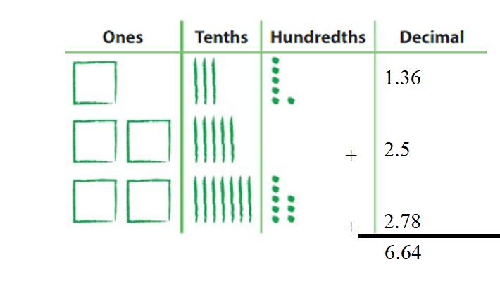 Big-Ideas-Math-Answers-Grade-5-Chapter-3-Add-and-Subtract-Decimals-Lesson 3.5 Add and Subtract Decimals