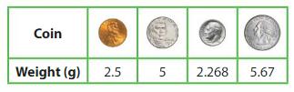Big Ideas Math Answers Grade 5 Chapter 5 Multiply Decimals 5.3 16