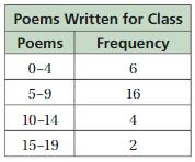 Big Ideas Math Answers Grade 6 Chapter 10 Data Displays 10.3 16