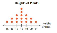 Big Ideas Math Answers Grade 6 Chapter 10 Data Displays 10.3 20