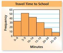 Big Ideas Math Answers Grade 6 Chapter 10 Data Displays 10.3 21