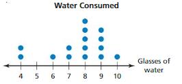 Big Ideas Math Answers Grade 6 Chapter 10 Data Displays pt 5