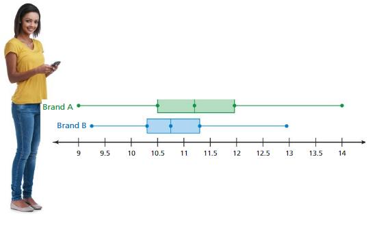 Big Ideas Math Answers Grade 6 Chapter 10 Data Displays pt 7